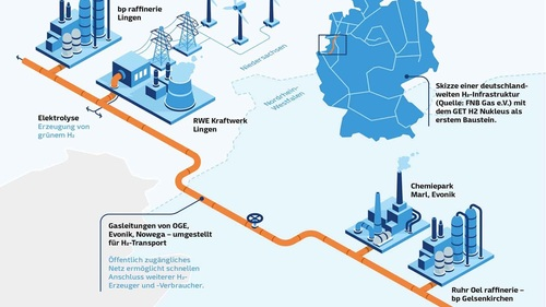 Hydrogen consortium applies for EU funding Project is groundbreaking for the ramp-up of the hydrogen economy in Germany Funding and regulatory course setting important building blocks for realisation Lingen/Essen/Bochum